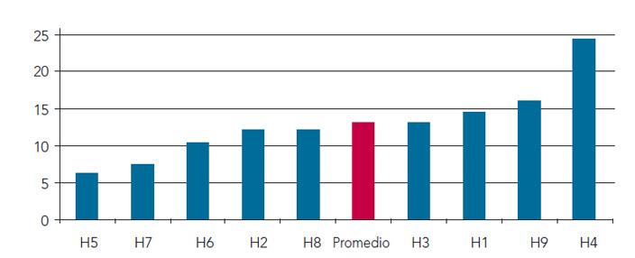 Figura 2. Coste por URV hospitales analizados