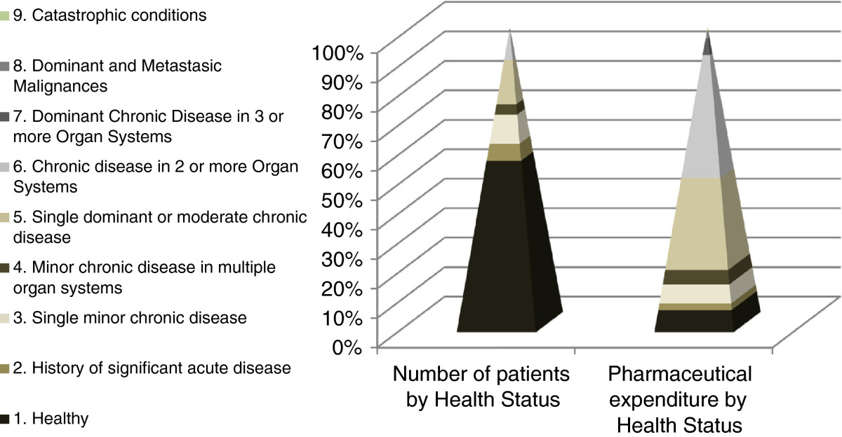 Figure 1. Stratification of patients by core health status and pharmaceutical expenditure in 2012.