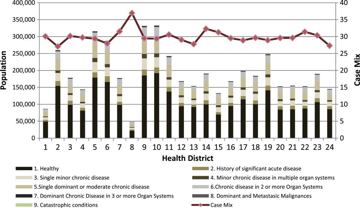 Figure 2 CRG core health status by health district and case mix 2012