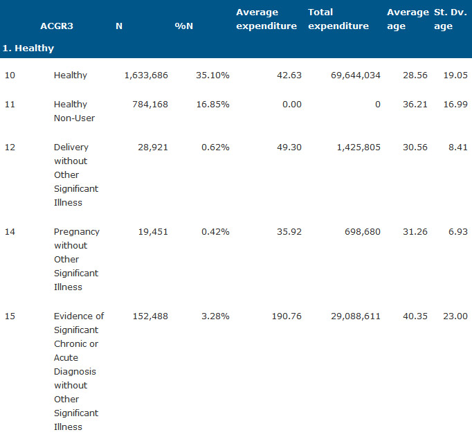 Table 1. Population (N), annual pharmaceutical expenditure in Euros and age by CRG core health status and severity level (ACRG3) 2012