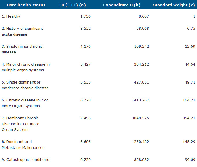 Table 3. Calculation for weights by CRG core health status from model 2012.