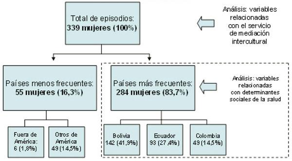 Figura 1. Diagrama de flujo del estudio sobre las mujeres atendidas en el servicio d mediación intercultural