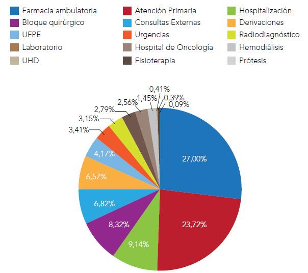 Figura 2. Distribución del gasto sanitario por origen de coste