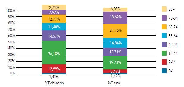 Figura 4. Distribución de la población y del gasto sanitario por rango de edad
