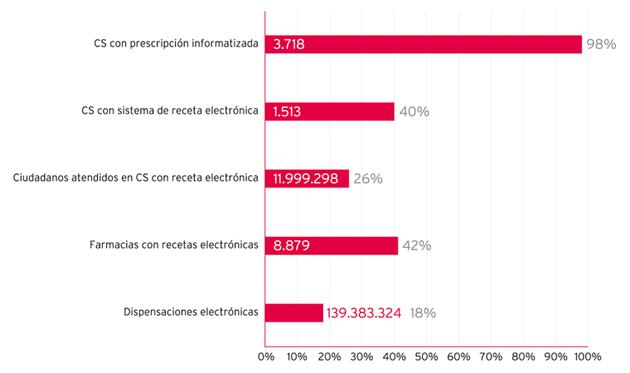 Figura 2. Receta electrónica en los centros de salud de España (2009).