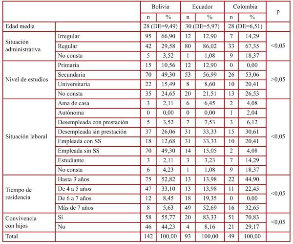 Tabla 1. Características sociodemográficas de las mujeres atendidas por el servicio de mediación.