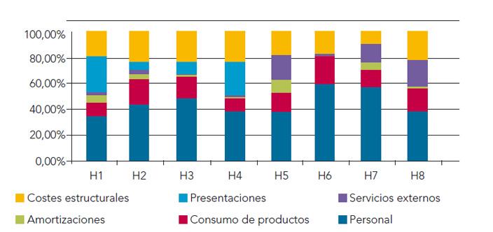 Figura 1. Porcentaje de costes por capítulos sobre costes totales