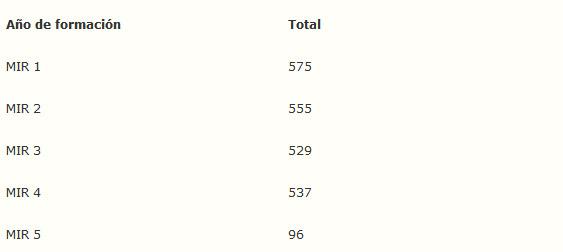 Tabla 1 Distribución de residentes en la Comunidad Valenciana por año de formación que realizan