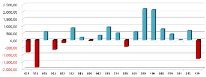 Figura 2. Desviación del coste medio en euros por grupo relacionado por el diagnóstico de los 20 procesos más frecuentes del Servicio de Neurología en 2008.