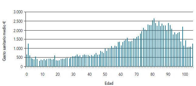 Figura 3. Gasto sanitario medio por edad