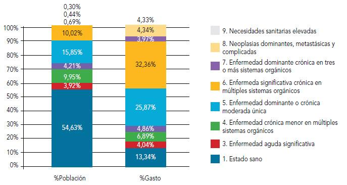 Figura 5. Distribución de la población y del gasto sanitario según CRG