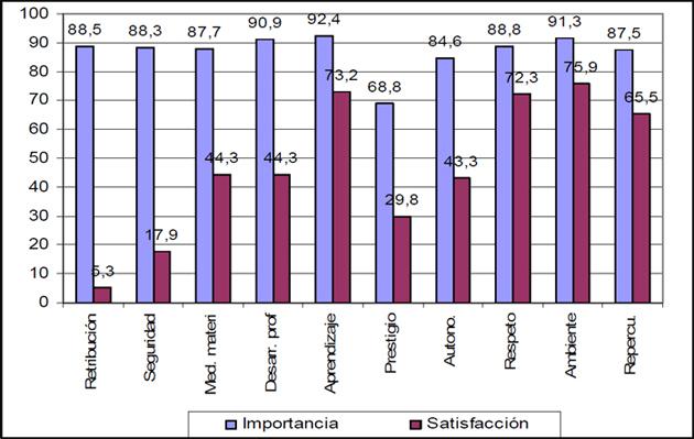 Gráfico 4. Importancia frente a satisfacción con el factor.