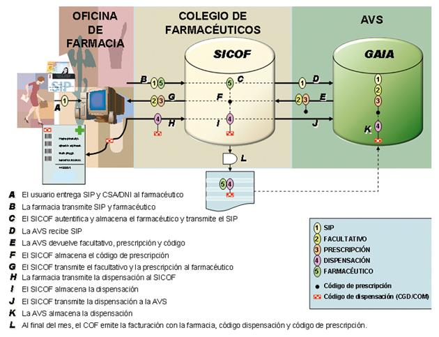 Figura 4. Integración de los tres sistemas de información. Fuente: Agencia Valenciana de Salud.