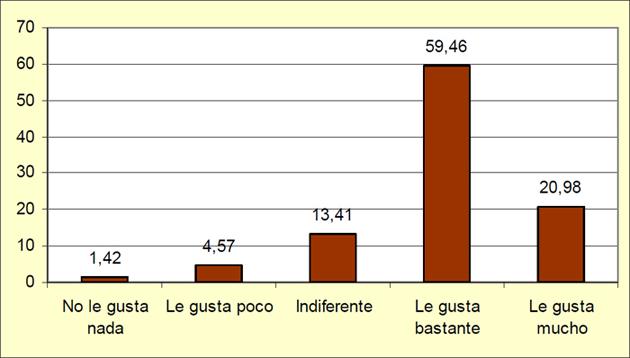 Gráfico 6. Porcentaje de respuesta de cada una de las opciones sobre si les gusta el trabajo que realizan en el hospital.