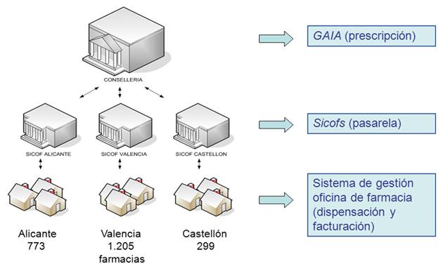 Figura 3. Sistema de receta electrónica de la Comunidad Valenciana. Fuente: Agencia Valenciana de Salud.