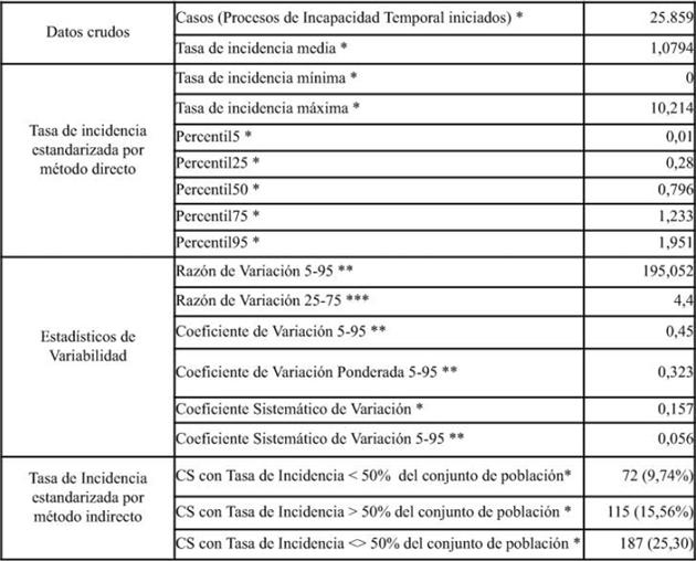 Tabla 2. Análisis estadístico de la variabilidad de los procesos de Incapacidad Temporal por código 300 en los CS