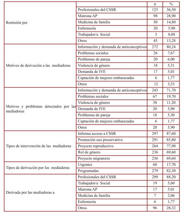 Tabla 2. Profesionales que remiten, motivos de derivación, problemas detectados por las mediadoras, tipos de intervención y derivaciones del servicio de mediación.