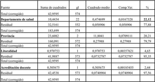 Tabla 3. Análisis de Componentes de la varianza para la Tasa de Incidencia con los siguientes factores fijos: departamento de salud, provincia, litoralidad, acreditación docente y tamaño poblacional
