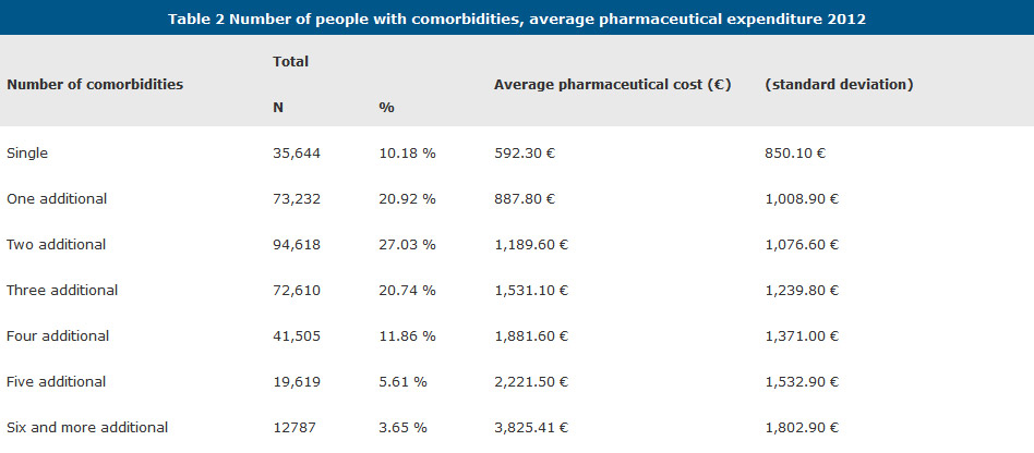 Table 2 Number of people with comorbidities, average pharmaceutical expenditure 2012