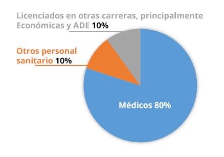 Perfil y requisitos a los alumnos para el Máster Online en Gestión Sanitaria y Hospitalaria